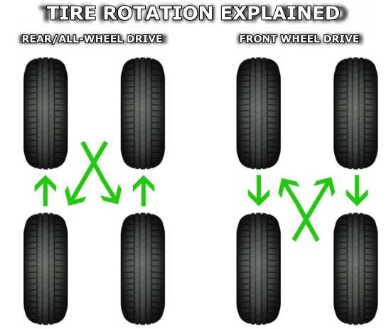 what is the average cost of the car tire rotation